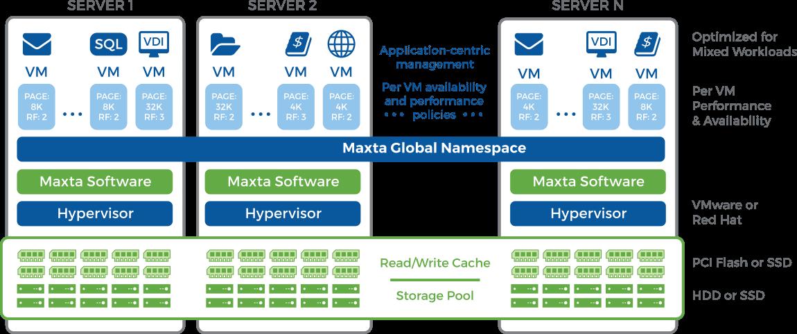maxta_software_architecture-compressor