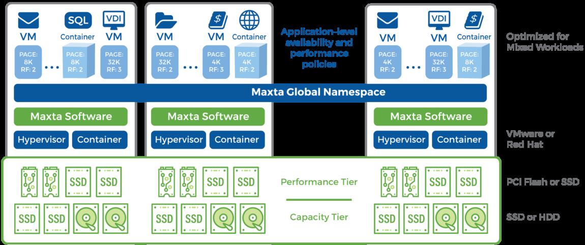 Maxta-Architecture-0318